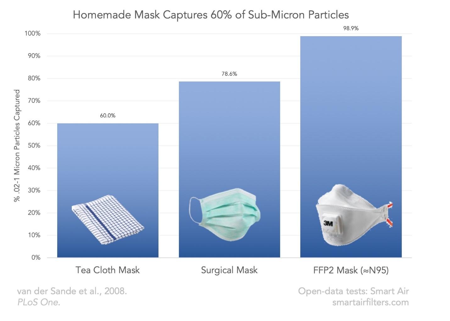La mascarilla casera captura el 60% de las partículas submicrométricas % .02-1 partículas de micrón capturadas